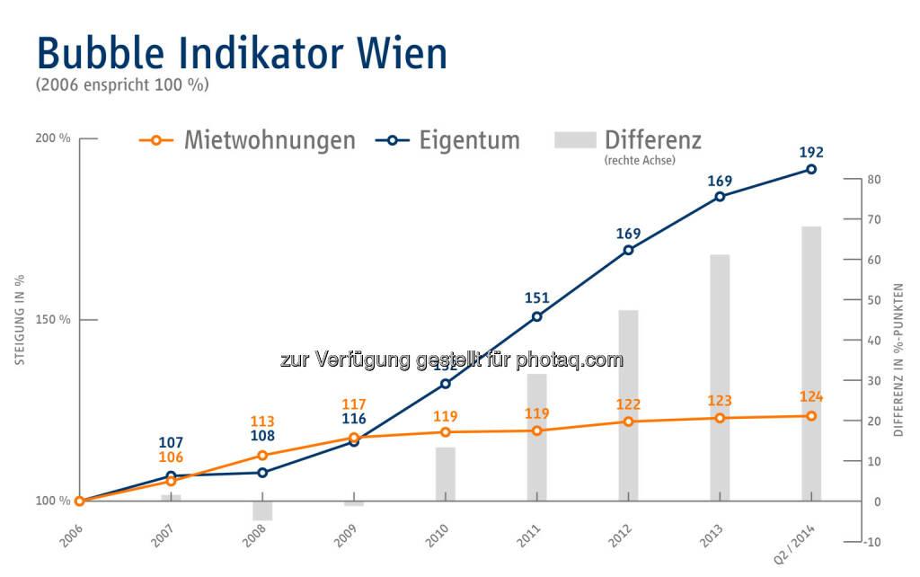 Bubble Indikator Wien - Immobilien Scout GmbH - Niederlassung Wien: Gefahr der Immopreisblase nicht gebannt, © Aussender (20.08.2014)