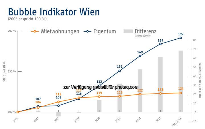 Bubble Indikator Wien - Immobilien Scout GmbH - Niederlassung Wien: Gefahr der Immopreisblase nicht gebannt