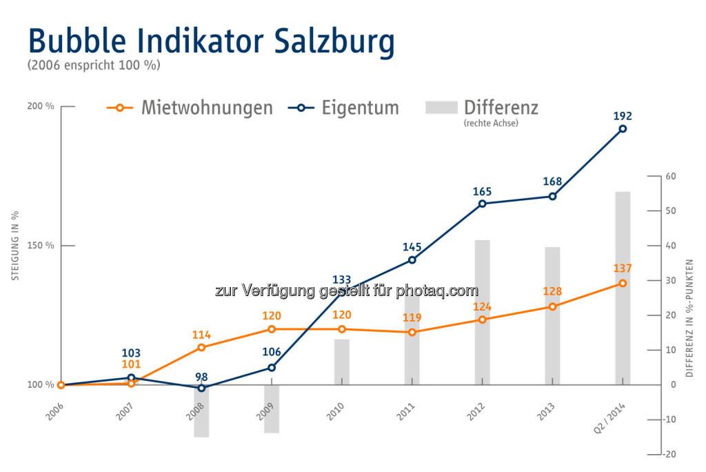 Bubble Indikator Salzburg - Immobilien Scout GmbH - Niederlassung Wien: Gefahr der Immopreisblase nicht gebannt, © Aussender (20.08.2014)