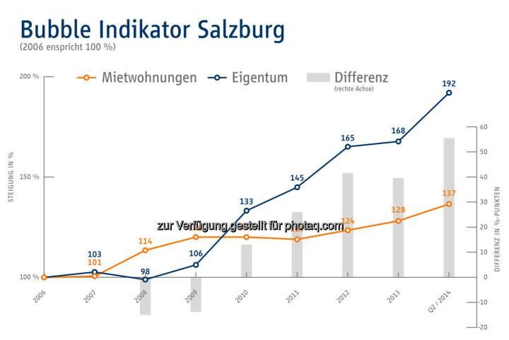 Bubble Indikator Salzburg - Immobilien Scout GmbH - Niederlassung Wien: Gefahr der Immopreisblase nicht gebannt