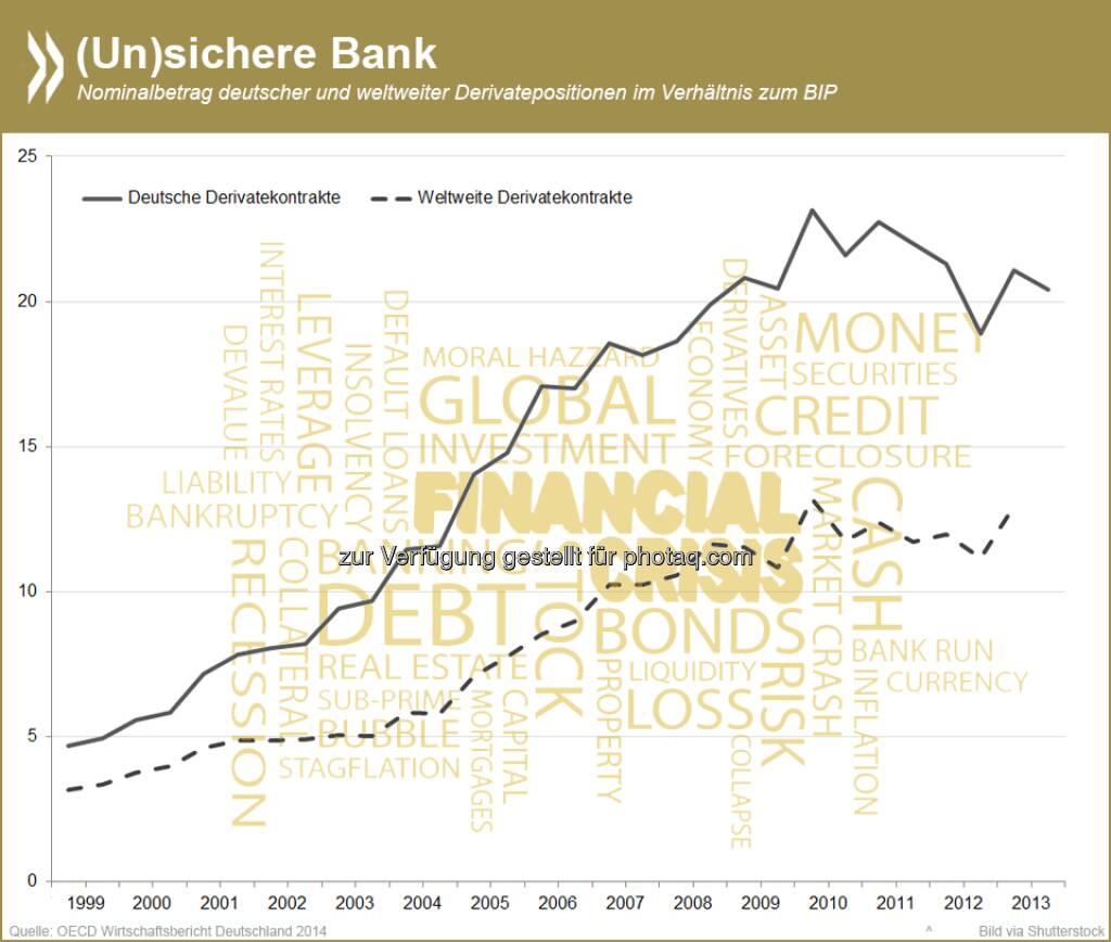 Eine (un)sichere Bank? Die Derivatepositionen deutscher Banken sind im Jahrzehnt vor der Finanzkrise im Verhältnis zum BIP um das Fünffache gestiegen und liegen über dem weltweiten Durchschnitt. Große Mengen an Derivaten begünstigen sogenannte systemische Risiken und schwächen die Finanzstabilität.  Mehr Informationen zu diesem Thema unter:  http://bit.ly/1kXmUFZ (S.61)  Source: http://twitter.com/oecdstatistik, © OECD (21.08.2014)