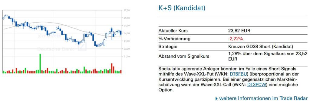 K+S (Kandidat): Spekulativ agierende Anleger könnten im Falle eines Short-Signals mithilfe des Wave-XXL-Put (WKN: DT6FBU) überproportional an der Kursentwicklung partizipieren. Bei einer gegensätzlichen Markteinschätzung wäre der Wave-XXL-Call (WKN: DT3PCW) eine mögliche Option., © Quelle: www.trade-radar.de (22.08.2014)