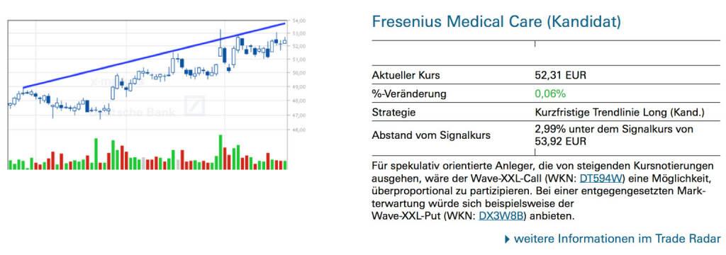 Fresenius Medical Care (Kandidat): Für spekulativ orientierte Anleger, die von steigenden Kursnotierungen ausgehen, wäre der Wave-XXL-Call (WKN: DT594W) eine Möglichkeit, überproportional zu partizipieren. Bei einer entgegengesetzten Markterwartung würde sich beispielsweise der Wave-XXL-Put (WKN: DX3W8B) anbieten., © Quelle: www.trade-radar.de (22.08.2014)