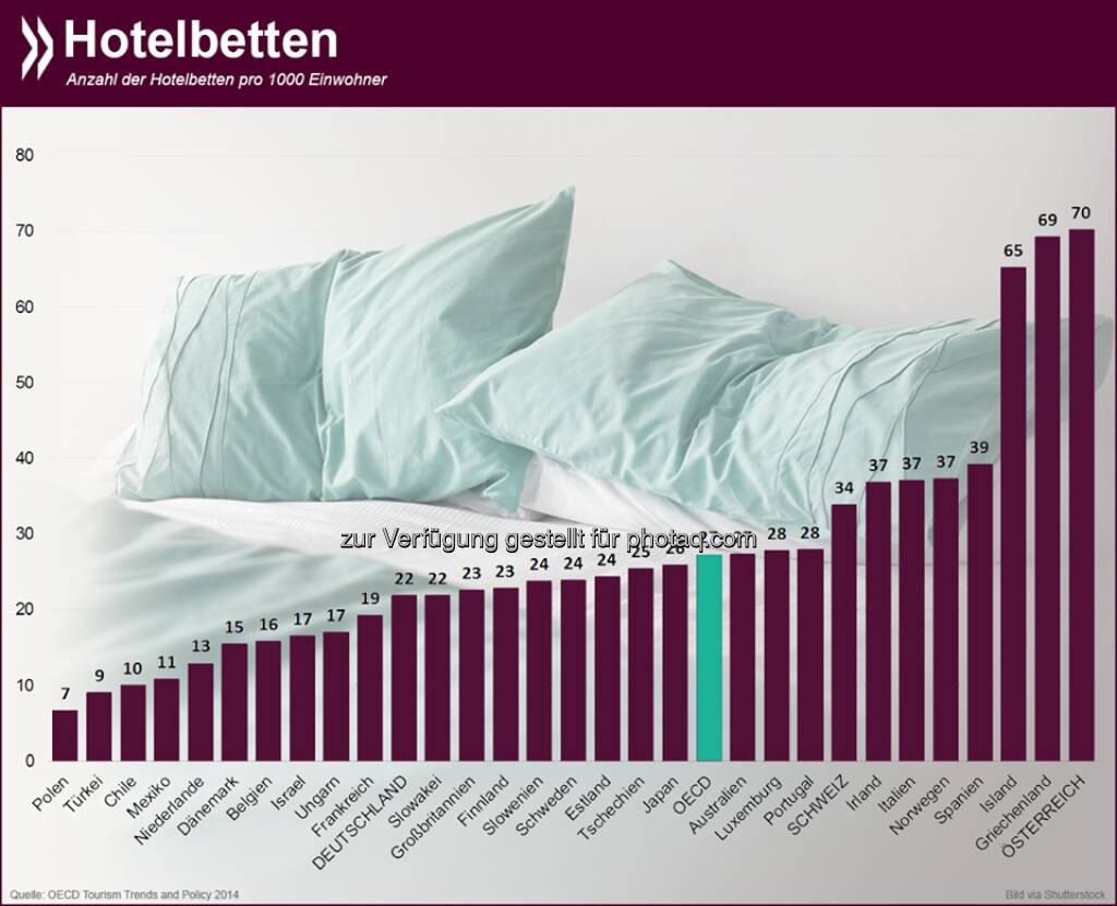 Im weißen Rössl und Co: Gemessen an seiner Einwohnerzahl hat Österreich die meisten Hotelbetten OECD-weit. Auf tausend Einwohner kommen 70 Gästebetten. Das Schlusslicht bildet Polen mit knapp sieben.  Mehr Infos zum Thema unter: http://bit.ly/1pZHntI (S.22)  Source: http://twitter.com/oecdstatistik, © OECD (22.08.2014)