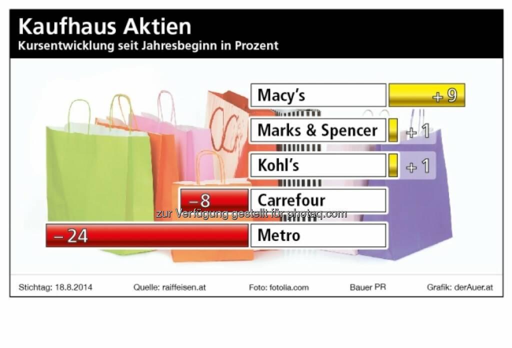 Macy`s, Marks & Spencer, Kohl`s, Carrefour, Metro - Kaufhaus-Aktien  (c) derAuer Grafik Buch Web, © Aussender (23.08.2014)