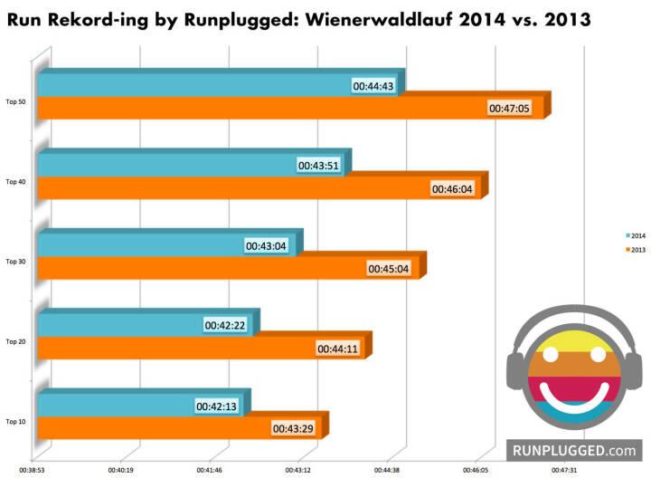 Wienerwaldlauf 2014: Die Top30-StarterInnen haben sich 2014 vs. Vorjahr auf hügeligen 9,6 km um exakt 2 Minuten verbessert