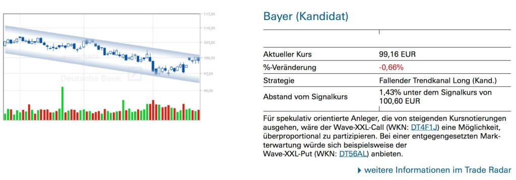 Bayer (Kandidat): Für spekulativ orientierte Anleger, die von steigenden Kursnotierungen ausgehen, wäre der Wave-XXL-Call (WKN: DT4F1J) eine Möglichkeit, überproportional zu partizipieren. Bei einer entgegengesetzten Markterwartung würde sich beispielsweise der Wave-XXL-Put (WKN: DT56AL) anbieten., © Quelle: www.trade-radar.de (25.08.2014)
