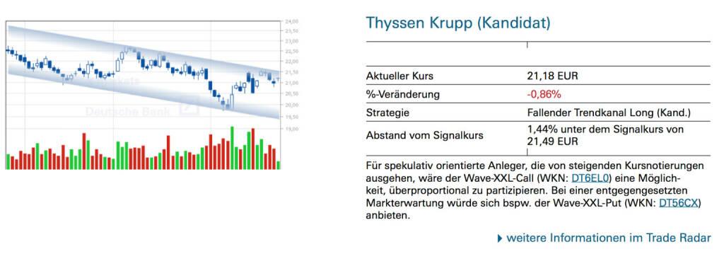 Thyssen Krupp (Kandidat): Für spekulativ orientierte Anleger, die von steigenden Kursnotierungen ausgehen, wäre der Wave-XXL-Call (WKN: DT6EL0) eine Möglichkeit, überproportional zu partizipieren. Bei einer entgegengesetzten Markterwartung würde sich bspw. der Wave-XXL-Put (WKN: DT56CX) anbieten., © Quelle: www.trade-radar.de (26.08.2014)