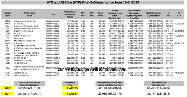ATX-Settlement-Details, Jänner 2013 (c) Wiener Börse