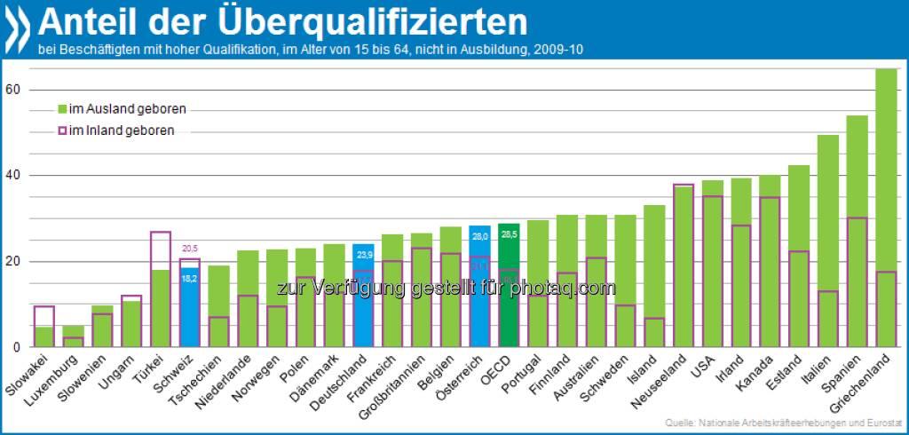 Too clever for the job: Im OECD-Schnitt sind 28 Prozent der Zuwanderer mit höherem Bildungsniveau für ihr Beschäftigungsverhältnis überqualifiziert. Bei Inländern sind es nur 18 Prozent.  Mehr unter http://bit.ly/TBEegB (Integration von Zuwanderern: OECD Indikatoren 2012, S. 122/123), © OECD (18.01.2013)