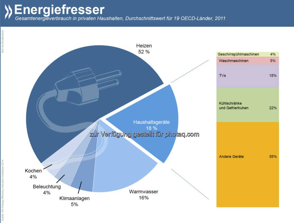 Energiefresser: In privaten Haushalten entfällt gut die Hälfte des Energieverbrauchs auf's Heizen. An zweiter Stelle stehen Haushaltsgeräte. Deren Anteil wuchs seit 1990 von 12 auf 18 Prozent. Computer, Smartphones und Co spielen hier eine treibende Rolle.  Siehe auch: http://bit.ly/1omNqn2, © OECD (26.08.2014)