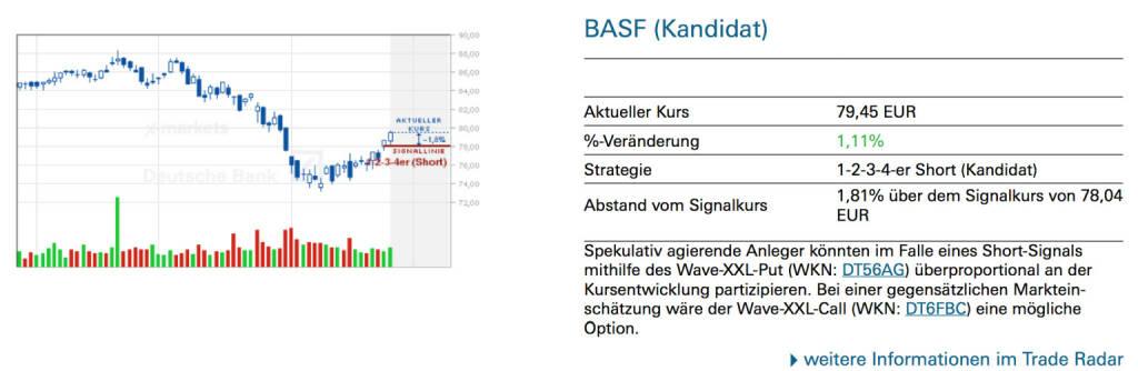 BASF (Kandidat): Spekulativ agierende Anleger könnten im Falle eines Short-Signals mithilfe des Wave-XXL-Put (WKN: DT56AG) überproportional an der Kursentwicklung partizipieren. Bei einer gegensätzlichen Markteinschätzung wäre der Wave-XXL-Call (WKN: DT6FBC) eine mögliche Option., © Quelle: www.trade-radar.de (27.08.2014)