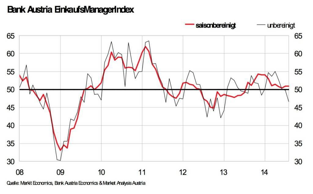 Bank Austria EinkaufsManagerIndex im August: Unverändert bei 50,9 Punkten, Österreichs Industrie wächst dank Auslandsnachfrage mit geringem Tempo, schwache Inlandsaufträge führen aber zu Rückgang der Gesamtnachfrage (Grafik: Bank Austria), © Aussender (28.08.2014)