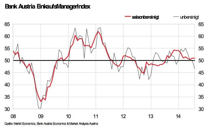 Bank Austria EinkaufsManagerIndex im August: Unverändert bei 50,9 Punkten, Österreichs Industrie wächst dank Auslandsnachfrage mit geringem Tempo, schwache Inlandsaufträge führen aber zu Rückgang der Gesamtnachfrage (Grafik: Bank Austria)