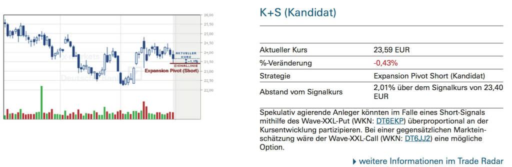 K+S (Kandidat): Spekulativ agierende Anleger könnten im Falle eines Short-Signals mithilfe des Wave-XXL-Put (WKN: DT6EKP) überproportional an der Kursentwicklung partizipieren. Bei einer gegensätzlichen Markteinschätzung wäre der Wave-XXL-Call (WKN: DT6JJ2) eine mögliche Option., © Quelle: www.trade-radar.de (01.09.2014)