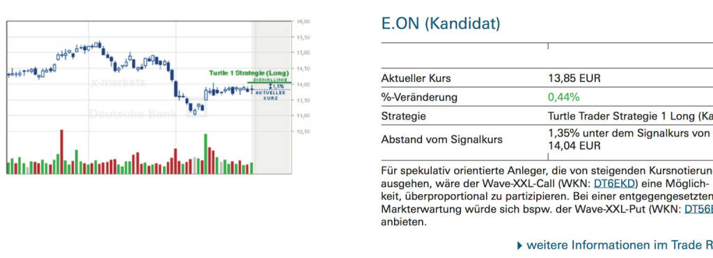 E.ON (Kandidat): Für spekulativ orientierte Anleger, die von steigenden Kursnotierungen ausgehen, wäre der Wave-XXL-Call (WKN: DT6EKD) eine Möglichkeit, überproportional zu partizipieren. Bei einer entgegengesetzten Markterwartung würde sich bspw. der Wave-XXL-Put (WKN: DT56BD) anbieten., © Quelle: www.trade-radar.de (01.09.2014)