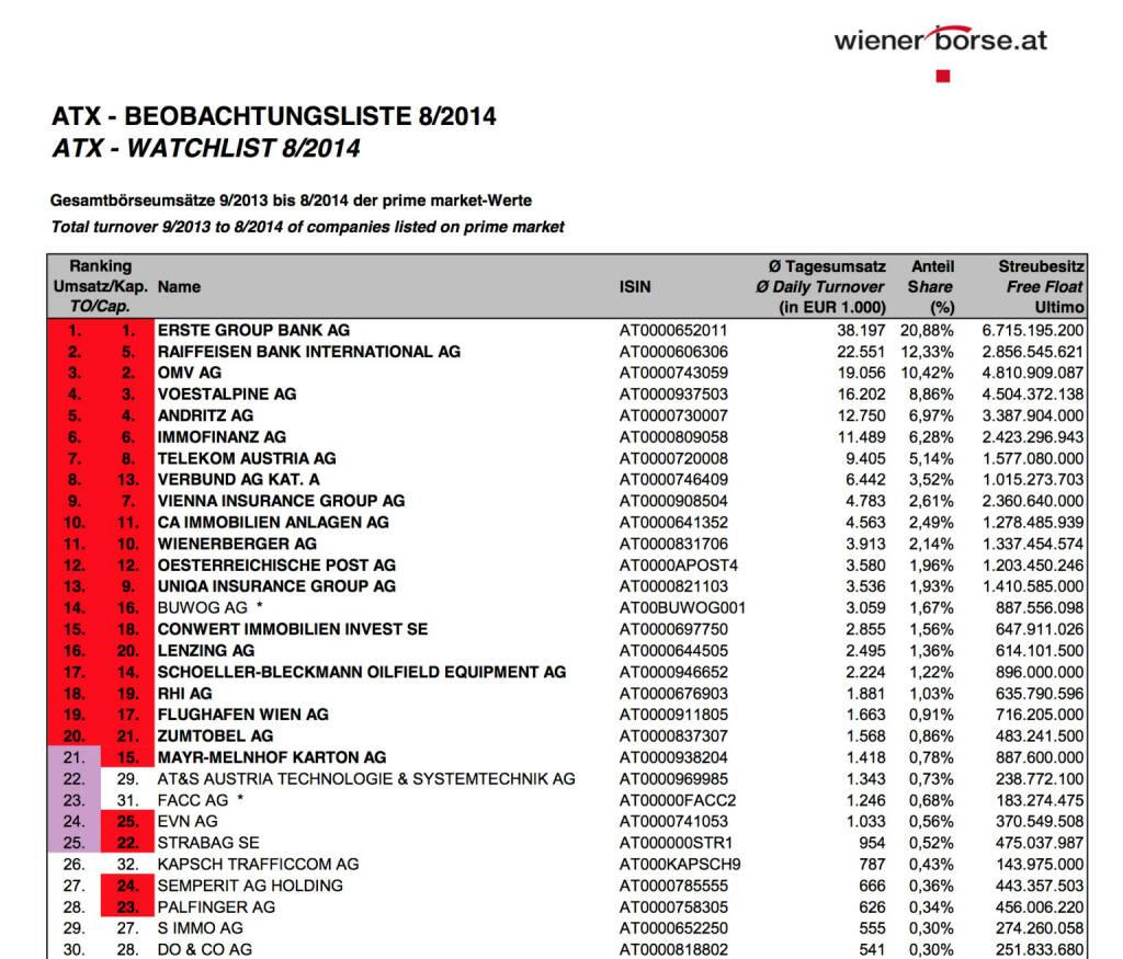 ATX-Beobachtungsliste 08/2014 (c) Wiener Börse, © Aussender (01.09.2014)