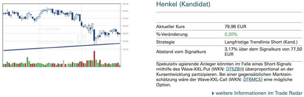 Henkel (Kandidat): Spekulativ agierende Anleger könnten im Falle eines Short-Signals mithilfe des Wave-XXL-Put (WKN: DT5Z8H) überproportional an der Kursentwicklung partizipieren. Bei einer gegensätzlichen Marktein- schätzung wäre der Wave-XXL-Call (WKN: DT6MCE) eine mögliche Option., © Quelle: www.trade-radar.de (02.09.2014)
