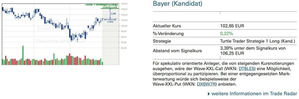 Bayer (Kandidat): Für spekulativ orientierte Anleger, die von steigenden Kursnotierungen ausgehen, wäre der Wave-XXL-Call (WKN: DT6LE5) eine Möglichkeit, überproportional zu partizipieren. Bei einer entgegengesetzten Mark- terwartung würde sich beispielsweise der Wave-XXL-Put (WKN: DX6W7R) anbieten., © Quelle: www.trade-radar.de (02.09.2014)