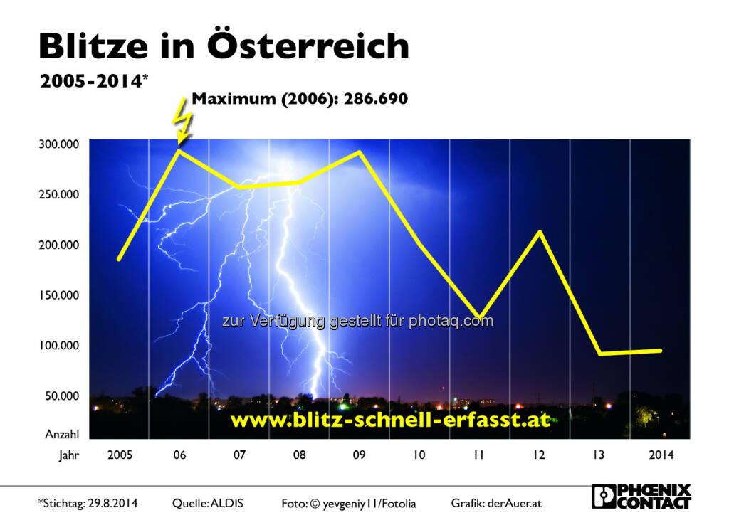 Phoenix Contact GmbH: Blitze in Österreich, © Aussender (02.09.2014)