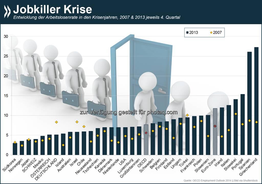 Krisenfest: Deutschland ist eines von nur fünf OECD-Ländern, in denen sich der Arbeitsmarkt während der Wirtschaftskrise entspannt hat. Insgesamt sind in der OECD heute zwölf Millionen mehr Menschen ohne Job als noch 2007.  Weitere Informationen zur Beschäftigung in den OECD-Ländern unter: http://bit.ly/1A4CZep  Source: http://twitter.com/oecdstatistik, © OECD (03.09.2014)
