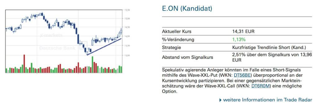 E.ON (Kandidat): Spekulativ agierende Anleger könnten im Falle eines Short-Signals mithilfe des Wave-XXL-Put (WKN: DT56BE) überproportional an der Kursentwicklung partizipieren. Bei einer gegensätzlichen Markteinschätzung wäre der Wave-XXL-Call (WKN: DT6R0M) eine mögliche Option., © Quelle: www.trade-radar.de (05.09.2014)