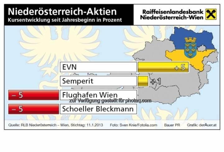 Niederösterreich-Aktien, Kursentwicklung (c) derAuer Grafik Buch Web
