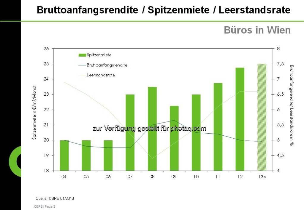 Rendite/Miete/Leerstandsrate aus der CBRE-Studie zum Immobilienmarkt Österreich 2012 (c) CBRE-Aussendung (21.01.2013)