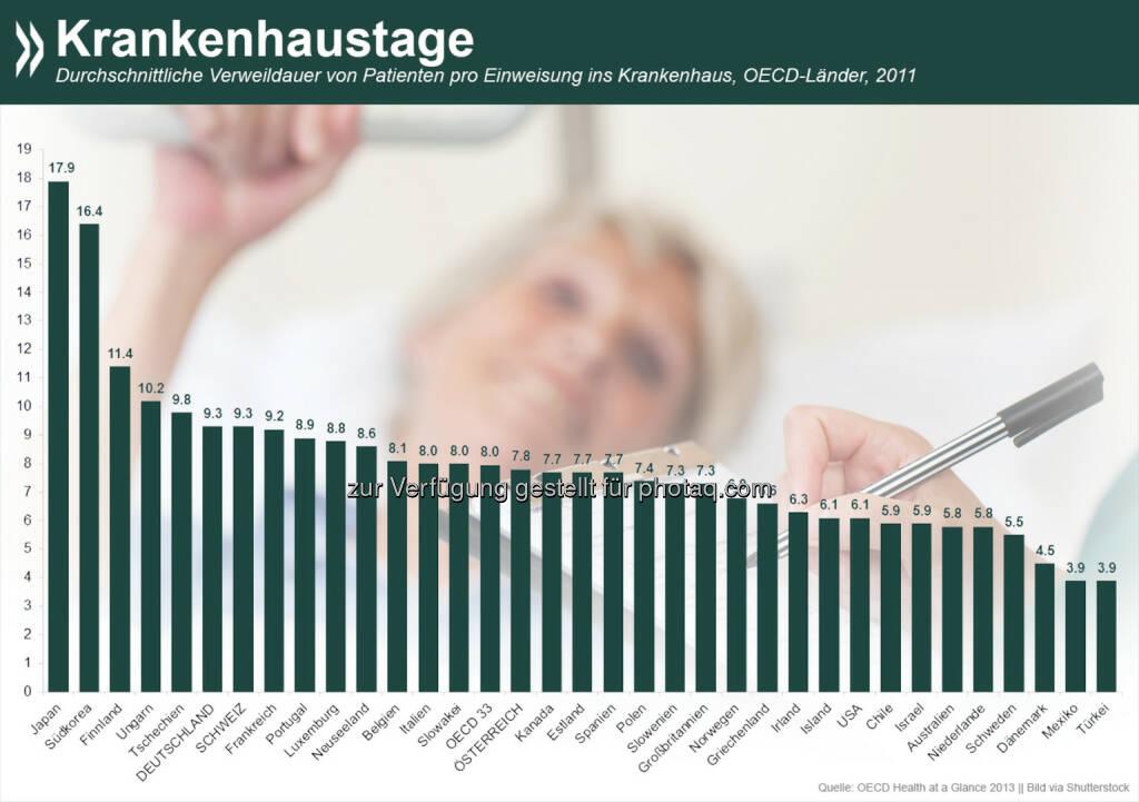 Liegen geblieben! In Japan und Korea werden Patienten wesentlich länger im Krankenhaus behalten als im OECD-Durchschnitt. Während Japaner nach der Einweisung ins Hospital durchschnittlich 18 Tage dort verbringen, sind Deutsche nach neun und Türken gar nach vier Tagen wieder draußen.   Mehr Informationen zum Thema unter: http://bit.ly/1CxgG53, © OECD (06.09.2014)