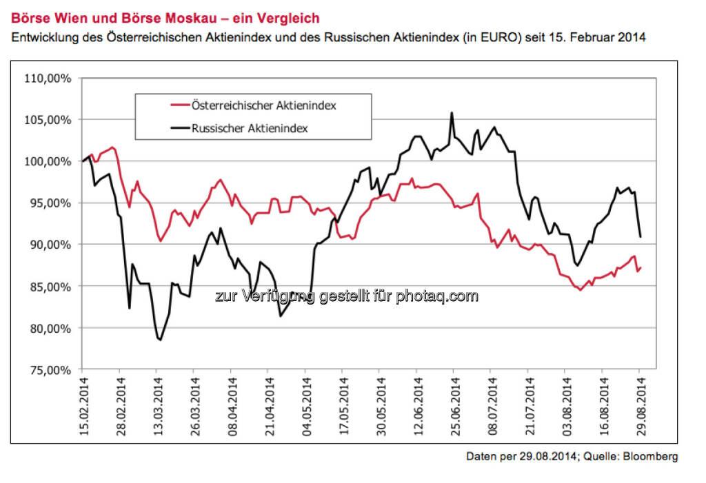 Börse Wien und Börse Moskau - ein Vergleich (3 Banken Generali KAG), siehe http://boerse-social.com/2014/09/07/russland-sanktionen_beachten_aber_nicht_uberbewerten_borse_wien_vs_borse_moskau_alois_wogerbauer, © Aussender (07.09.2014)