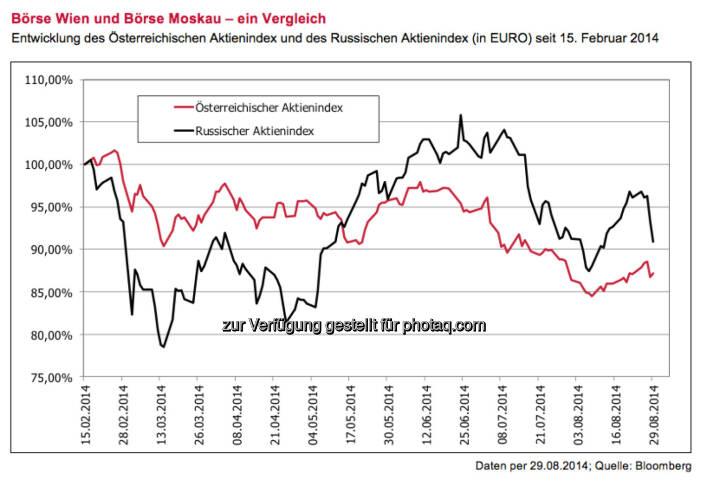 Börse Wien und Börse Moskau - ein Vergleich (3 Banken Generali KAG), siehe http://boerse-social.com/2014/09/07/russland-sanktionen_beachten_aber_nicht_uberbewerten_borse_wien_vs_borse_moskau_alois_wogerbauer
