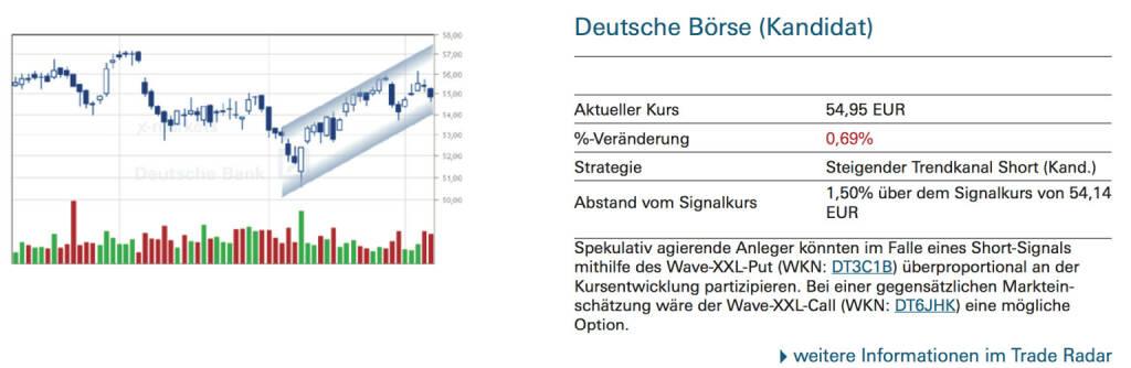 Deutsche Börse (Kandidat): Spekulativ agierende Anleger könnten im Falle eines Short-Signals mithilfe des Wave-XXL-Put (WKN: DT3C1B) überproportional an der Kursentwicklung partizipieren. Bei einer gegensätzlichen Markteinschätzung wäre der Wave-XXL-Call (WKN: DT6JHK) eine mögliche Option. , © Quelle: www.trade-radar.de (08.09.2014)
