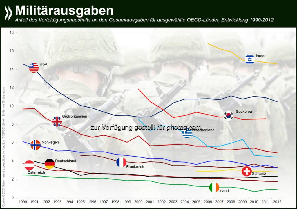 Gut in Schuss? Seit den 90er-Jahren sind die Militärausgaben anteilig am Gesamthaushalt in den meisten OECD-Ländern zurückgegangen. Deutschland, Österreich und die Schweiz liegen traditionell am unteren Ende des Spektrums. Mehr Infos unter: http://bit.ly/1qzF5lr (S. 76f.), © OECD (08.09.2014)