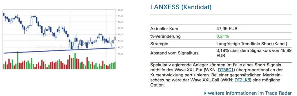 Lanxess (Kandidat): Spekulativ agierende Anleger könnten im Falle eines Short-Signals mithilfe des Wave-XXL-Put (WKN: DT56C1) überproportional an der Kursentwicklung partizipieren. Bei einer gegensätzlichen Markteinschätzung wäre der Wave-XXL-Call (WKN: DT2LK8) eine mögliche Option., © Quelle: www.trade-radar.de (09.09.2014)