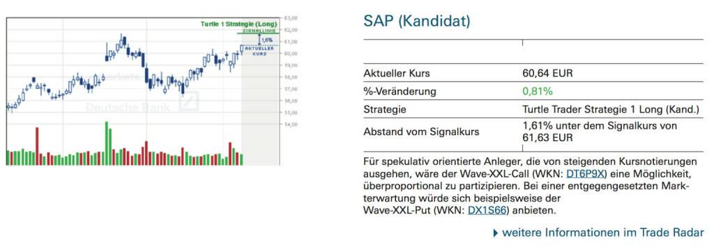 SAP (Kandidat): Für spekulativ orientierte Anleger, die von steigenden Kursnotierungen ausgehen, wäre der Wave-XXL-Call (WKN: DT6P9X) eine Möglichkeit, überproportional zu partizipieren. Bei einer entgegengesetzten Markterwartung würde sich beispielsweise der Wave-XXL-Put (WKN: DX1S66) anbieten., © Quelle: www.trade-radar.de (09.09.2014)