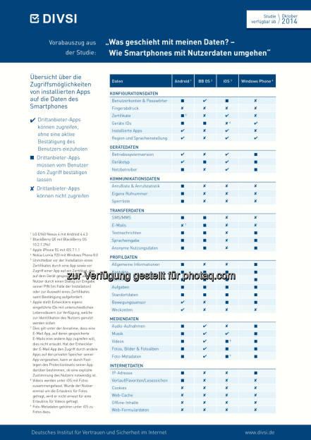 Was geschieht mit meinen Daten? - Vorabauszug aus der DIVSI-Studie: Wie Smartphones mit Nutzerdaten umgehen Untersuchung von Android, iOS, BlackBerry und Windows Phone)  (C) obs/DIVSI/DIVSI, 2014, © Aussender (09.09.2014)