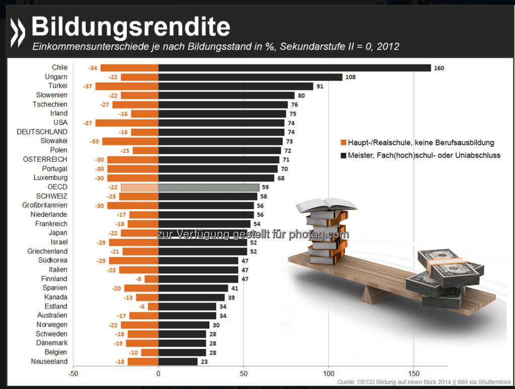 Gold wert: In allen OECD-Ländern verdienen Erwerbstätige mit Meister, Fach(hoch)schul- oder Uniabschluss mehr als solche, die nur über Abi oder eine nicht-tertiäre Berufsausbildung verfügen. In Deutschland liegt der Einkommensvorteil bei 74%. Wer nach Haupt- oder Realschule keinen weiteren Abschluss macht, hat Einbußen. Mehr Infos gibt es im neuen Bildungsbericht der OECD: http://bit.ly/1qBCW8Z, © OECD (09.09.2014)