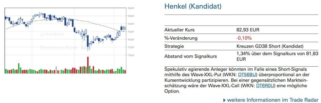 Henkel (Kandidat): Spekulativ agierende Anleger könnten im Falle eines Short-Signals mithilfe des Wave-XXL-Put (WKN: DT56BU) überproportional an der Kursentwicklung partizipieren. Bei einer gegensätzlichen Markteinschätzung wäre der Wave-XXL-Call (WKN: DT6R0U) eine mögliche Option., © Quelle: www.trade-radar.de (10.09.2014)