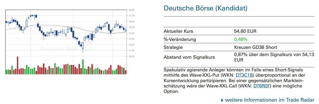 Deutsche Börse (Kandidat): Spekulativ agierende Anleger könnten im Falle eines Short-Signals mithilfe des Wave-XXL-Put (WKN: DT3C1B) überproportional an der Kursentwicklung partizipieren. Bei einer gegensätzlichen Markteinschätzung wäre der Wave-XXL-Call (WKN: DT6R0F) eine mögliche Option, © Quelle: www.trade-radar.de (11.09.2014)