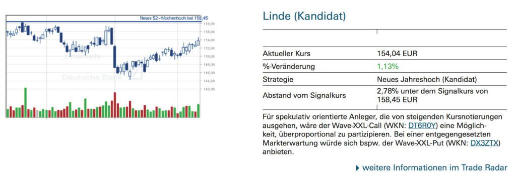 Linde (Kandidat): Für spekulativ orientierte Anleger, die von steigenden Kursnotierungen ausgehen, wäre der Wave-XXL-Call (WKN: DT6R0Y) eine Möglichkeit, überproportional zu partizipieren. Bei einer entgegengesetzten Markterwartung würde sich bspw. der Wave-XXL-Put (WKN: DX3ZTX) anbieten, © Quelle: www.trade-radar.de (11.09.2014)
