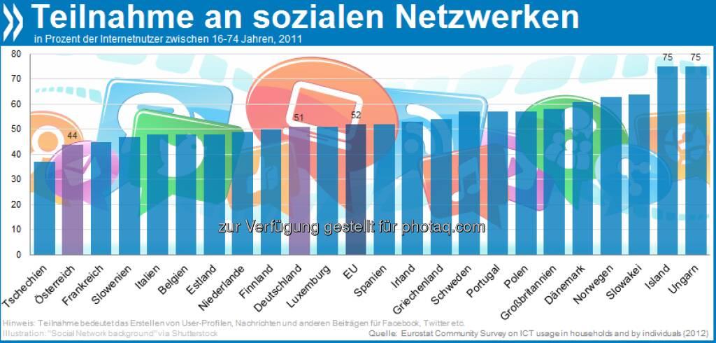 Social Animals: In Deutschland ist die Hälfte aller 16 bis 74-Jährigen auf Facebook, Twitter oder anderen Netzwerken aktiv. In Ungarn und Island sind es drei Viertel. Mehr unter http://bit.ly/WKWIgw (OECD Internet Economy Outlook 2012, S. 111), © OECD (24.01.2013)