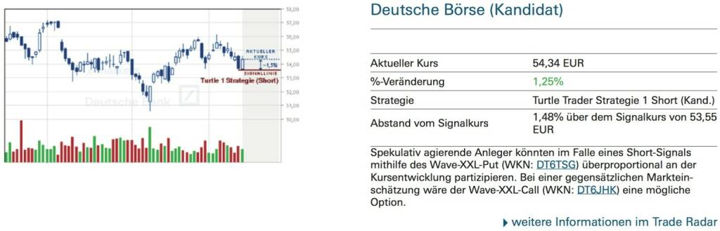 Deutsche Börse (Kandidat): Spekulativ agierende Anleger könnten im Falle eines Short-Signals mithilfe des Wave-XXL-Put (WKN: DT6TSG) überproportional an der Kursentwicklung partizipieren. Bei einer gegensätzlichen Marktein- schätzung wäre der Wave-XXL-Call (WKN: DT6JHK) eine mögliche Option., © Quelle: www.trade-radar.de (15.09.2014)