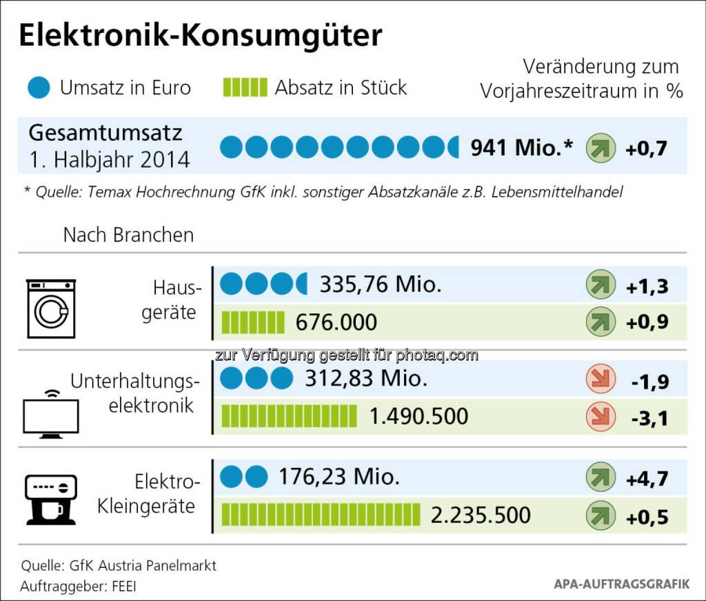 Spürbare Erholung am Elektronik-Konsumgütermarkt im 1. Halbjahr 2014, © Aussender (16.09.2014)