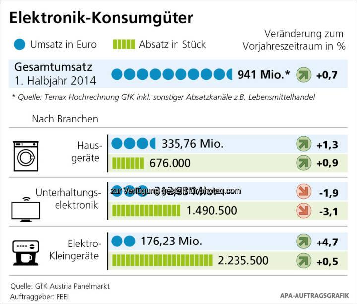 Spürbare Erholung am Elektronik-Konsumgütermarkt im 1. Halbjahr 2014