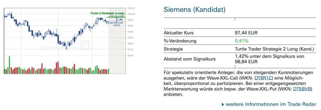 Siemens (Kandidat): Für spekulativ orientierte Anleger, die von steigenden Kursnotierungen ausgehen, wäre der Wave-XXL-Call (WKN: DT6R1C) eine Möglichkeit, überproportional zu partizipieren. Bei einer entgegengesetzten Markterwartung würde sich bspw. der Wave-XXL-Put (WKN: DT5BVB) anbieten., © Quelle: www.trade-radar.de (16.09.2014)