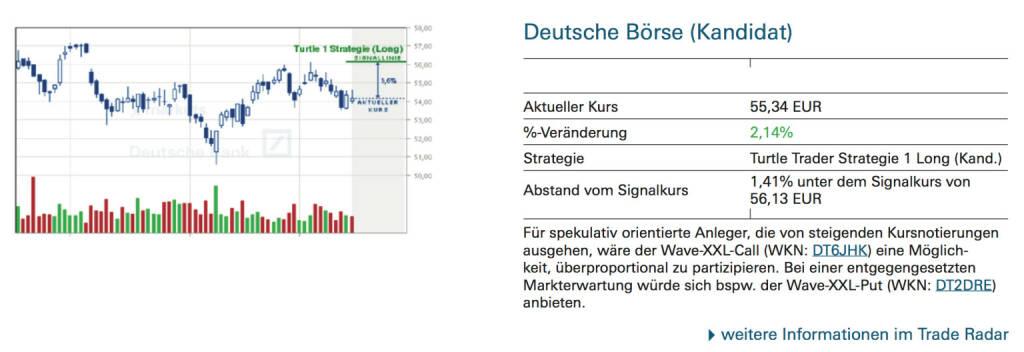 Deutsche Börse (Kandidat): Für spekulativ orientierte Anleger, die von steigenden Kursnotierungen ausgehen, wäre der Wave-XXL-Call (WKN: DT6JHK) eine Möglichkeit, überproportional zu partizipieren. Bei einer entgegengesetzten Markterwartung würde sich bspw. der Wave-XXL-Put (WKN: DT2DRE) anbieten., © Quelle: www.trade-radar.de (17.09.2014)