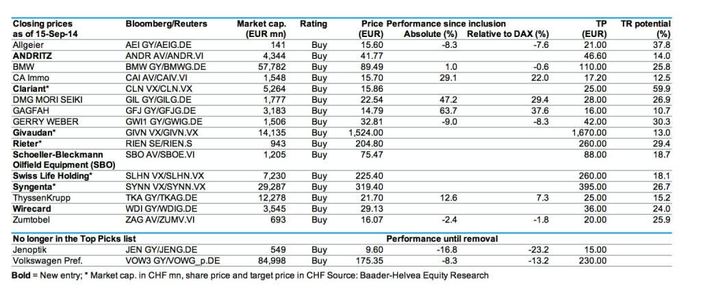 Baader Bank Top-Picks (17.09.2014)