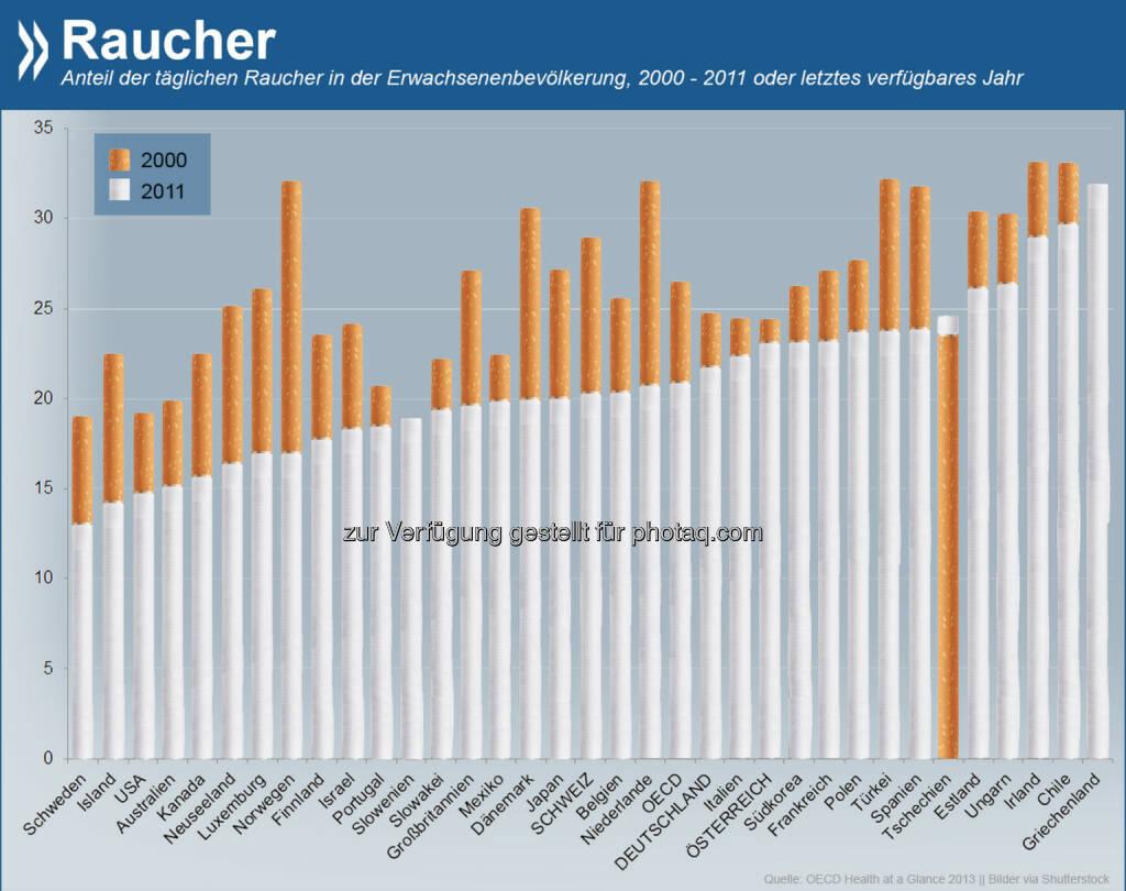 Blau-weißer Dunst: Jeder dritte Grieche über 15 raucht. Kaum verbreitet ist der Tabakkonsum dagegen in Schweden (13%). In allen OECD-Ländern bis auf Tschechien ist die Zahl der Raucher in den letzten zehn Jahren zurückgegangen.  Weitere Infos unter: http://bit.ly/1BLU2oo, © OECD (17.09.2014)
