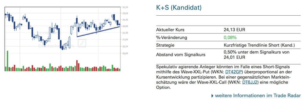 K+S (Kandidat): Spekulativ agierende Anleger könnten im Falle eines Short-Signals mithilfe des Wave-XXL-Put (WKN: DT42GP) überproportional an der Kursentwicklung partizipieren. Bei einer gegensätzlichen Markteinschätzung wäre der Wave-XXL-Call (WKN: DT6JJ2) eine mögliche Option., © Quelle: www.trade-radar.de (18.09.2014)