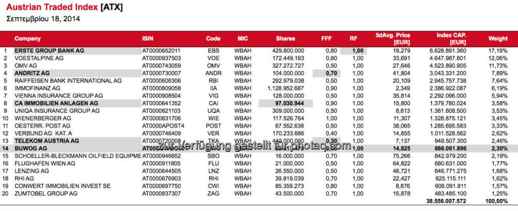 ATX-Simulation nach September-Verfall, Buwog reiht sich auf Rang 14 ein (c) Wiener Börse, © Aussender (18.09.2014)